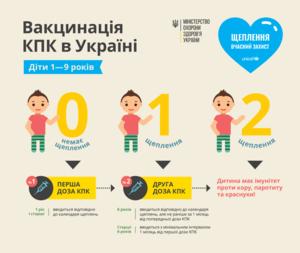 , Кір та заходи його профілактики, Міська  дитяча лікарня №5