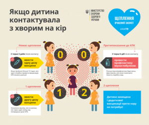 Кір та заходи його профілактики Міська дитяча лікарня №5 детская больница Запорожье
