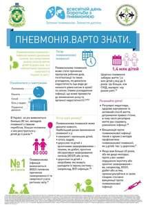 , 12 листопада – Всесвітній день боротьби з пневмонією, Міська  дитяча лікарня №5
