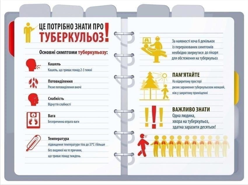 Факти та міфи про туберкульоз Міська дитяча лікарня №5 детская больница Запорожье