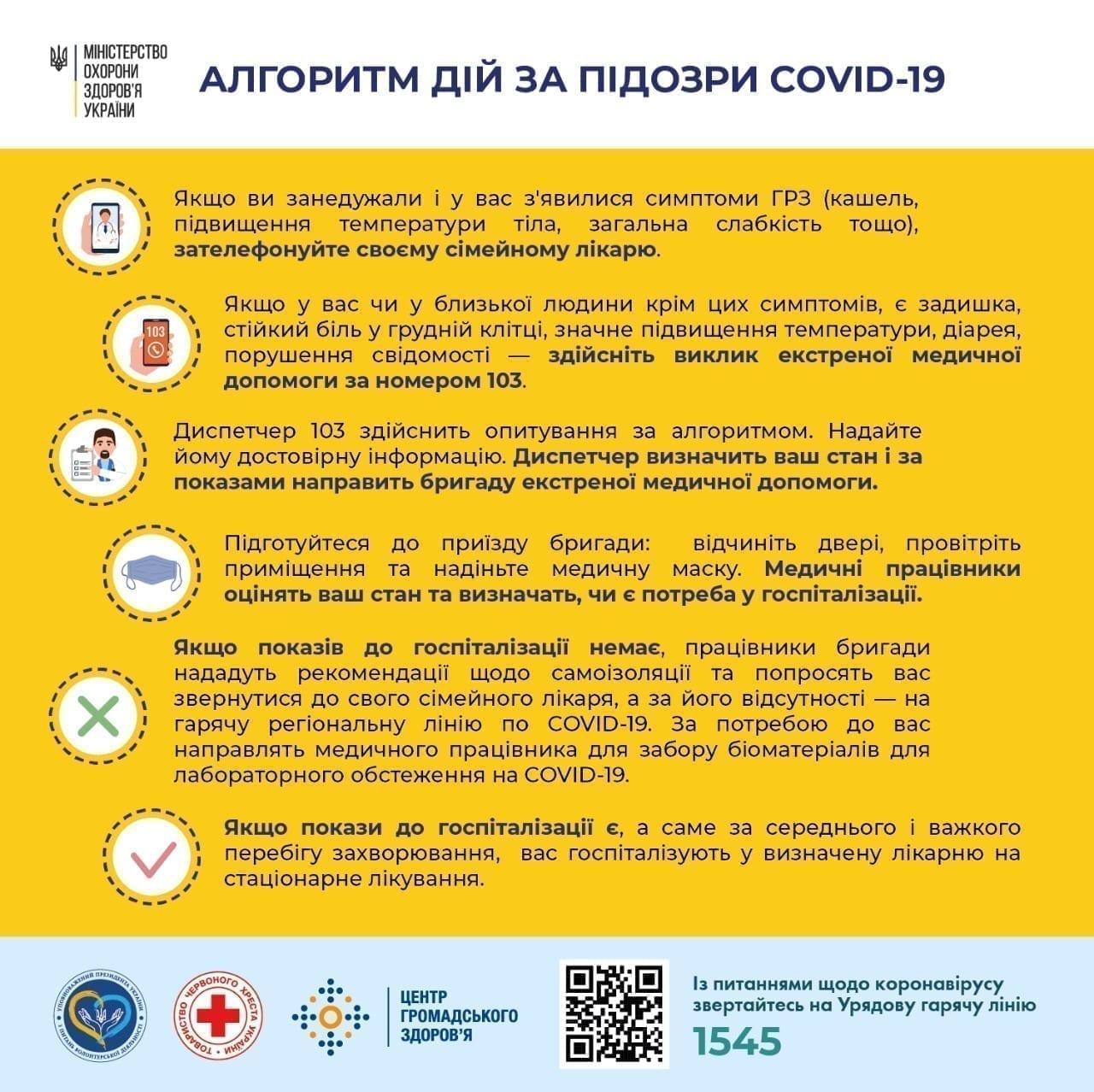 Алгоритм дій за підозри COVID-19 Міська дитяча лікарня №5 детская больница Запорожье