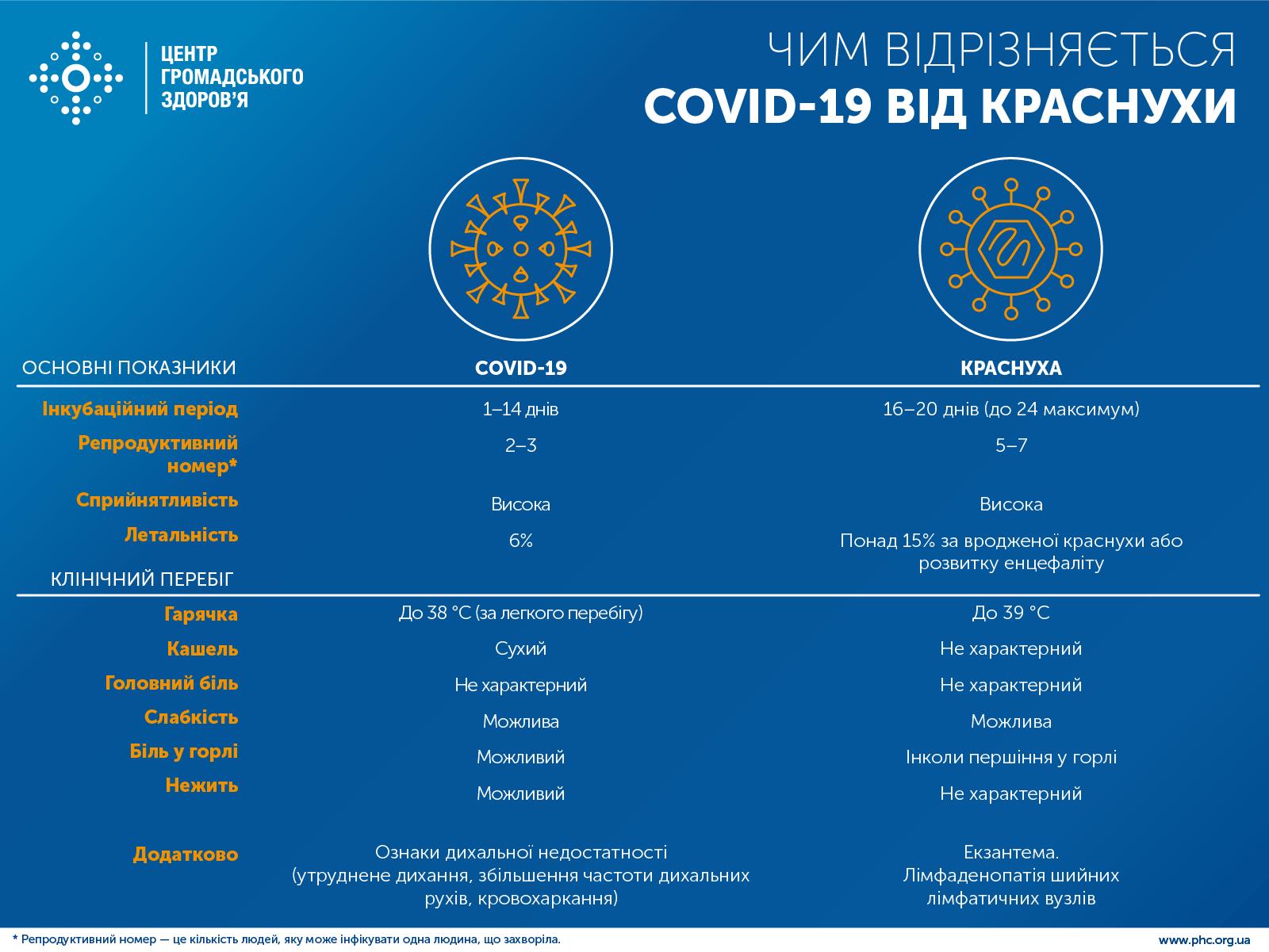 Чим відрізняється COVID-19 від краснухи Міська дитяча лікарня №5 детская больница Запорожье