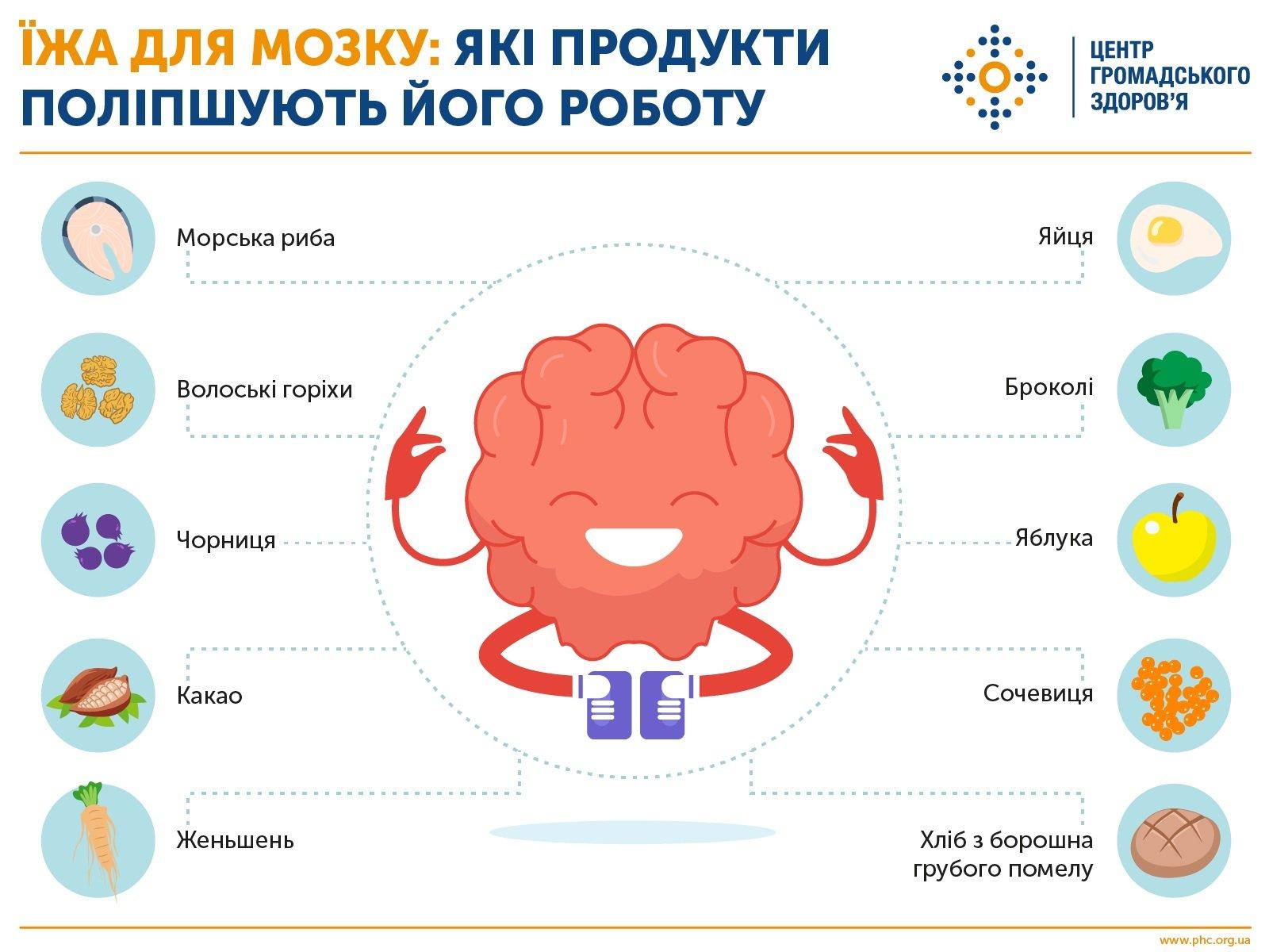 10 продуктів для бездоганної розумової активності Міська дитяча лікарня №5 детская больница Запорожье