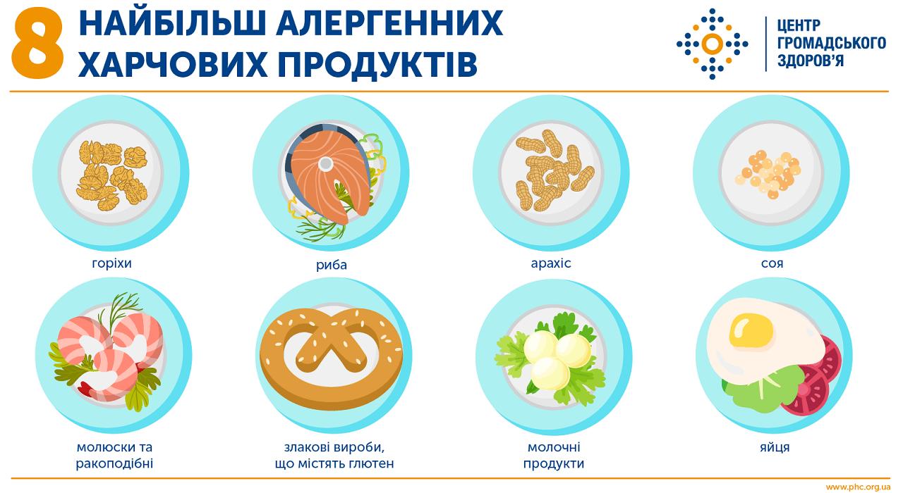 Харчова алергія Міська дитяча лікарня №5 детская больница Запорожье