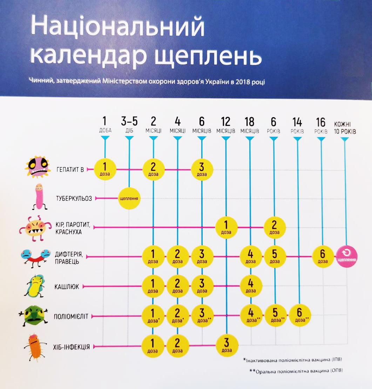 5 фактів про вакцинацію детская больница запорожье КНП «Міська дитяча лікарня №5» ЗМР – це єдина у місті Запоріжжі багатопрофільна дитяча лікарня, де сконцентровано всі види надання спеціалізованої медичної допомоги дитячому населенню: стаціонарної, консультативної амбулаторно-поліклінічної та виїзної для інтенсивної терапії новонародженим.