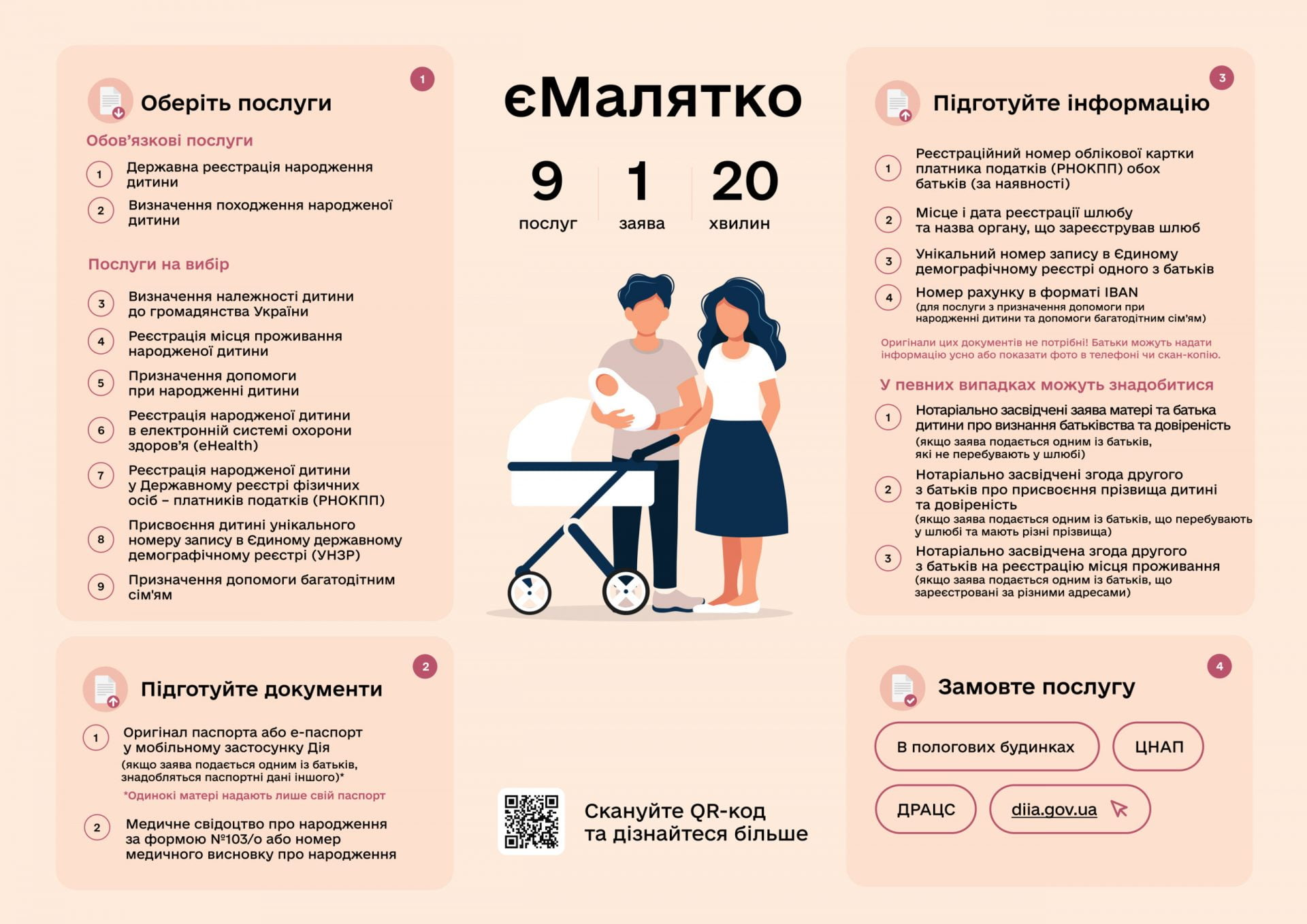 Комплексна послуга єМалятко для батьків новонародженої дитини Міська дитяча лікарня №5 детская больница Запорожье